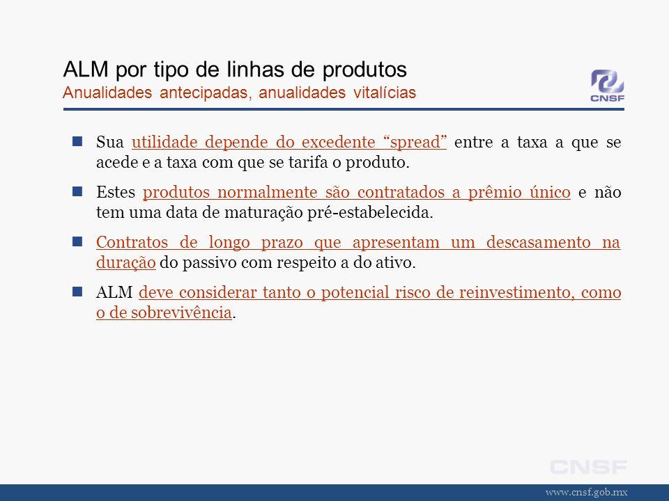 www.cnsf.gob.mx ALM por tipo de linhas de produtos Anualidades antecipadas, anualidades vitalícias Sua utilidade depende do excedente spread entre a t