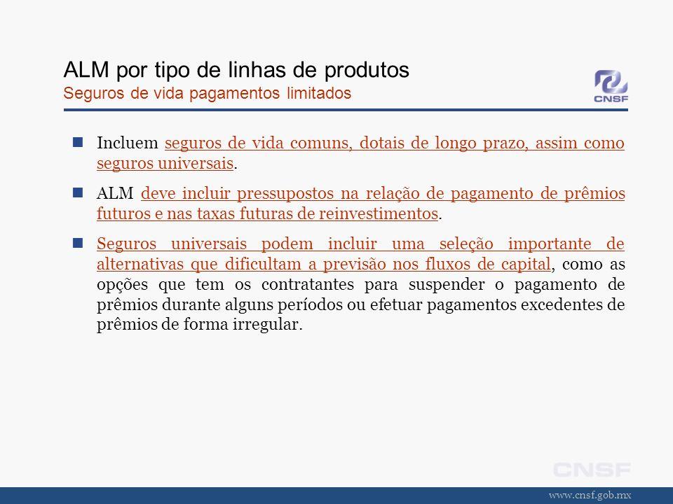 www.cnsf.gob.mx ALM por tipo de linhas de produtos Seguros de vida pagamentos limitados Incluem seguros de vida comuns, dotais de longo prazo, assim c