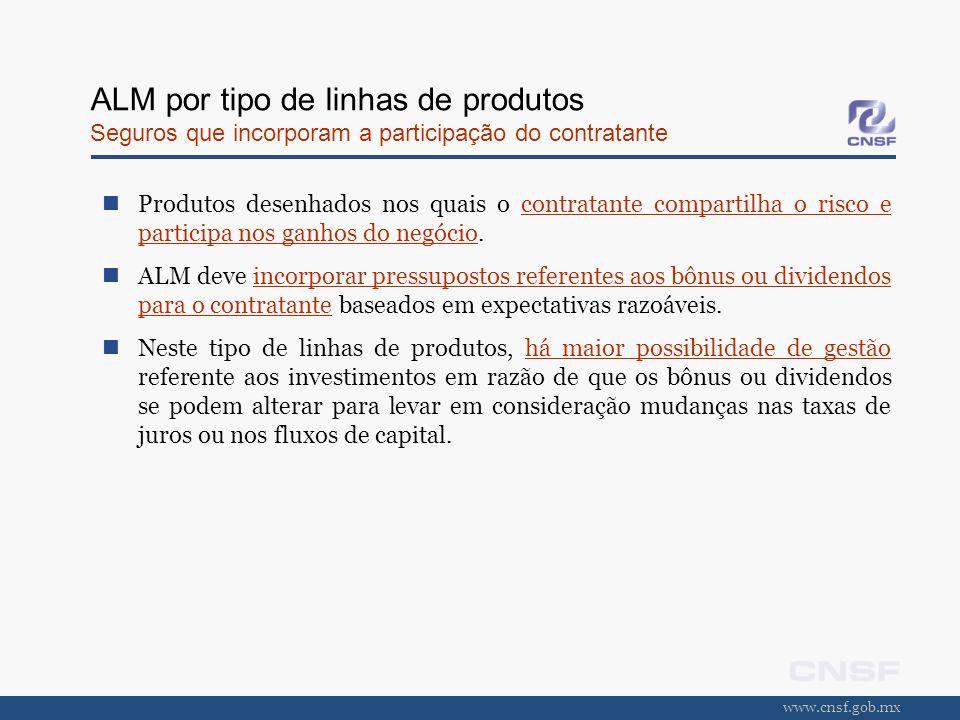 www.cnsf.gob.mx ALM por tipo de linhas de produtos Seguros que incorporam a participação do contratante Produtos desenhados nos quais o contratante co