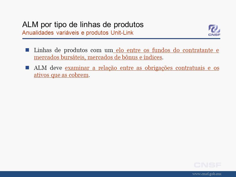 www.cnsf.gob.mx ALM por tipo de linhas de produtos Anualidades variáveis e produtos Unit-Link Linhas de produtos com um elo entre os fundos do contrat
