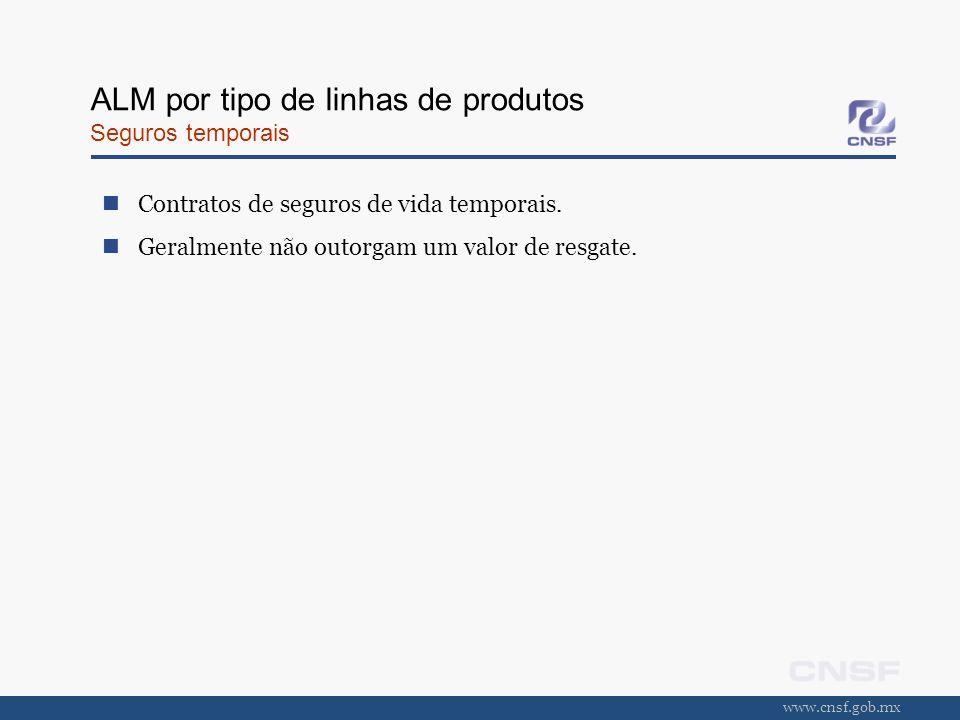 www.cnsf.gob.mx ALM por tipo de linhas de produtos Seguros temporais Contratos de seguros de vida temporais. Geralmente não outorgam um valor de resga