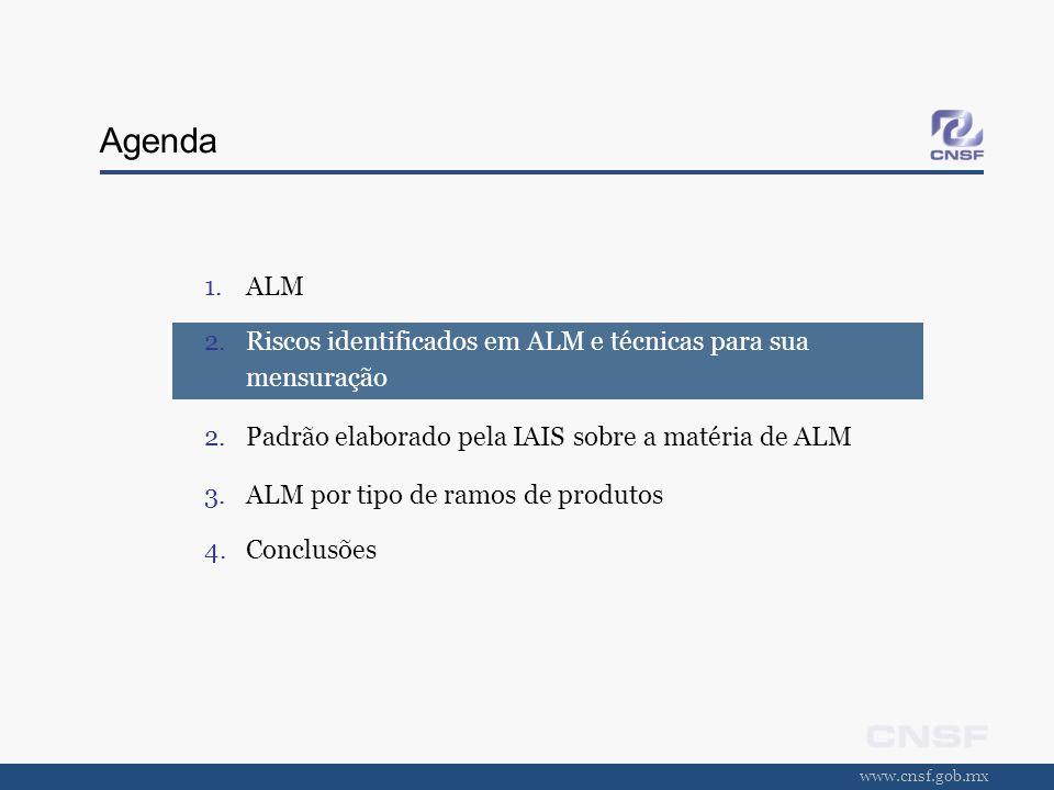 www.cnsf.gob.mx Agenda 1.ALM 2.Riscos identificados em ALM e técnicas para sua mensuração 2.Padrão elaborado pela IAIS sobre a matéria de ALM 3.ALM po