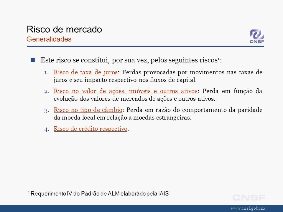 www.cnsf.gob.mx Risco de mercado Generalidades Este risco se constitui, por sua vez, pelos seguintes riscos 1 : 1.Risco de taxa de juros: Perdas provo