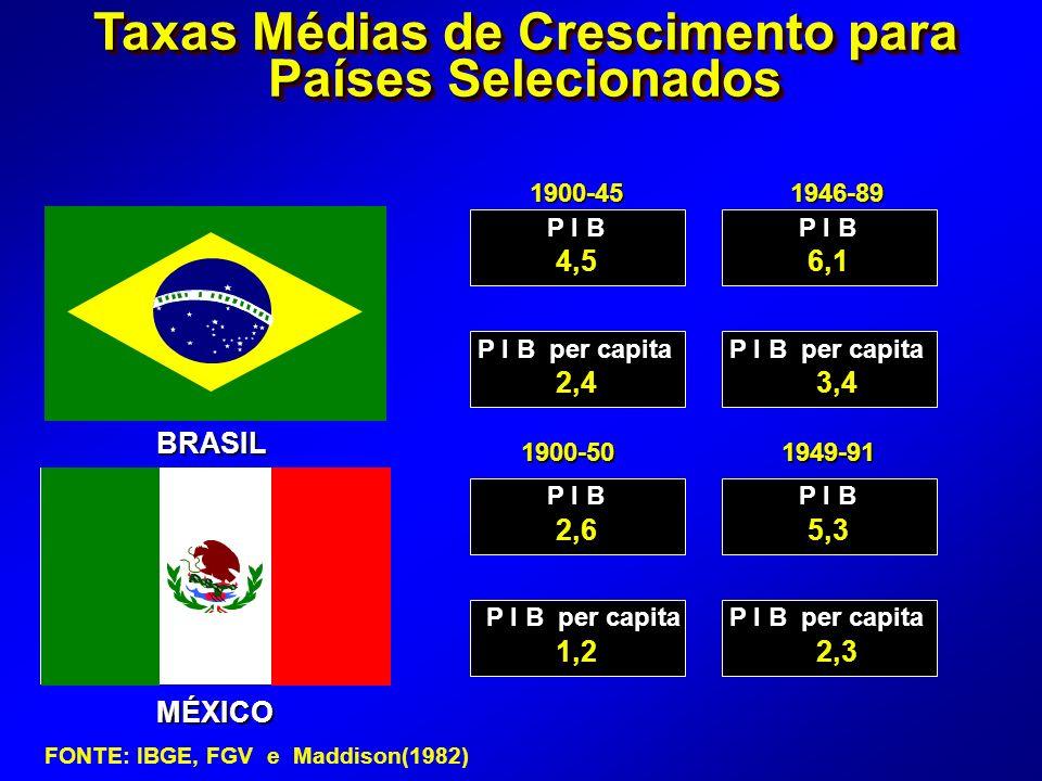 MÉXICO 1900-451946-89 P I B P I B per capita P I B P I B per capita 4,56,1 2,43,4 2,65,3 1,22,3 1900-501949-91 Taxas Médias de Crescimento para Países Selecionados BRASIL FONTE: IBGE, FGV e Maddison(1982)