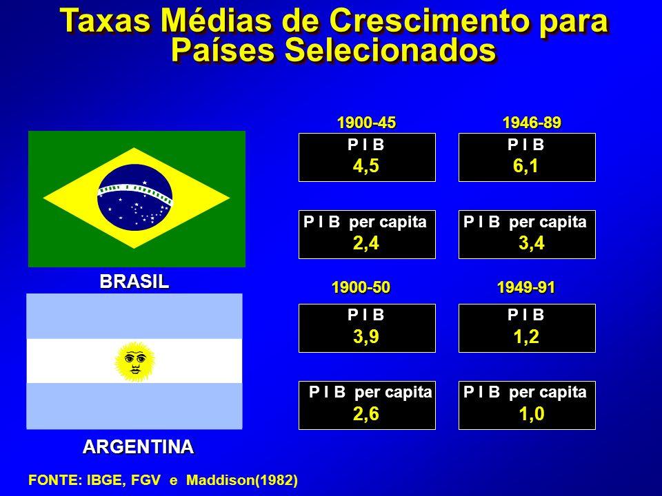 ARGENTINA 1900-451946-89 P I B P I B per capita P I B P I B per capita 4,56,1 2,43,4 3,91,2 2,61,0 1900-501949-91 Taxas Médias de Crescimento para Países Selecionados BRASIL FONTE: IBGE, FGV e Maddison(1982)