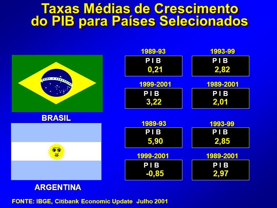 ARGENTINA 1989-931993-99 P I B 0,212,82 3,222,01 5,902,85 -0,852,97 Taxas Médias de Crescimento do PIB para Países Selecionados BRASIL FONTE: IBGE, Citibank Economic Update Julho 2001 P I B 1999-20011989-2001 1989-93 1993-99 1989-20011999-2001
