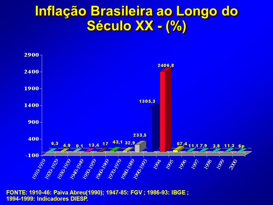 FONTE: 1910-46: Paiva Abreu(1990); 1947-85: FGV ; 1986-93: IBGE ; 1994-1999: Indicadores DIESP.