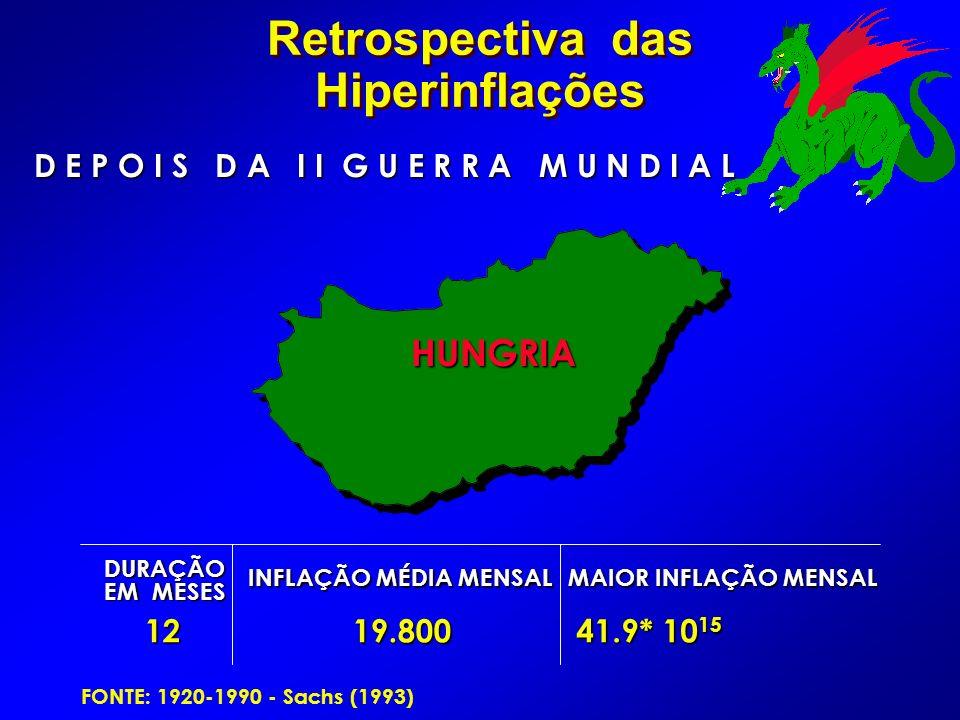 Retrospectiva das Hiperinflações D E P O I S D A I I G U E R R A M U N D I A L DURAÇÃO EM MESES INFLAÇÃO MÉDIA MENSAL MAIOR INFLAÇÃO MENSAL 1219.800 41.9* 10 15 HUNGRIA HUNGRIA FONTE: 1920-1990 - Sachs (1993)