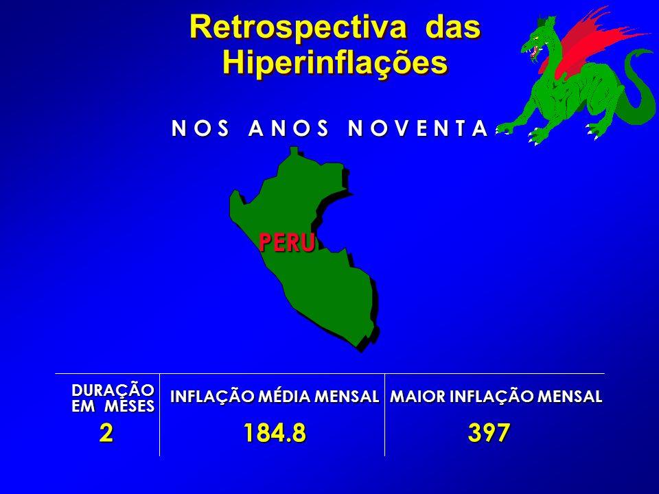 Retrospectiva das Hiperinflações N O S A N O S N O V E N T A DURAÇÃO EM MESES INFLAÇÃO MÉDIA MENSAL MAIOR INFLAÇÃO MENSAL 2184.8 397 397 PERU PERU