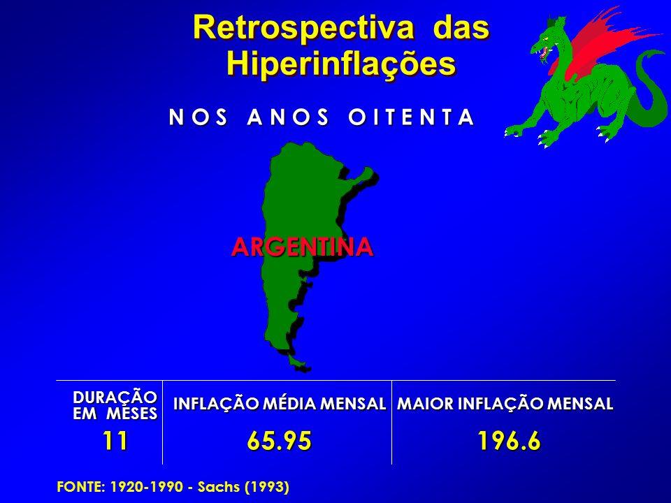 DURAÇÃO EM MESES INFLAÇÃO MÉDIA MENSAL MAIOR INFLAÇÃO MENSAL 1165.95 196.6 196.6 ARGENTINA ARGENTINA FONTE: 1920-1990 - Sachs (1993) N O S A N O S O I T E N T A Retrospectiva das Hiperinflações