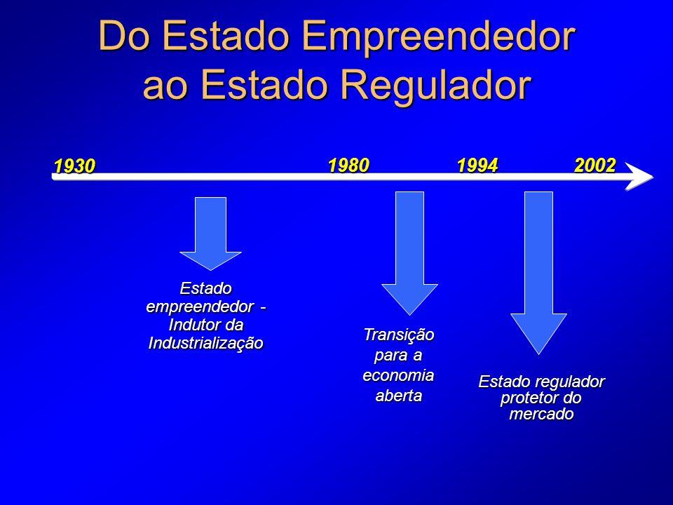 Do Estado Empreendedor ao Estado Regulador Estado empreendedor - Indutor da Industrialização Transição para a economia aberta Estado regulador protetor do mercado 1930 198019942002