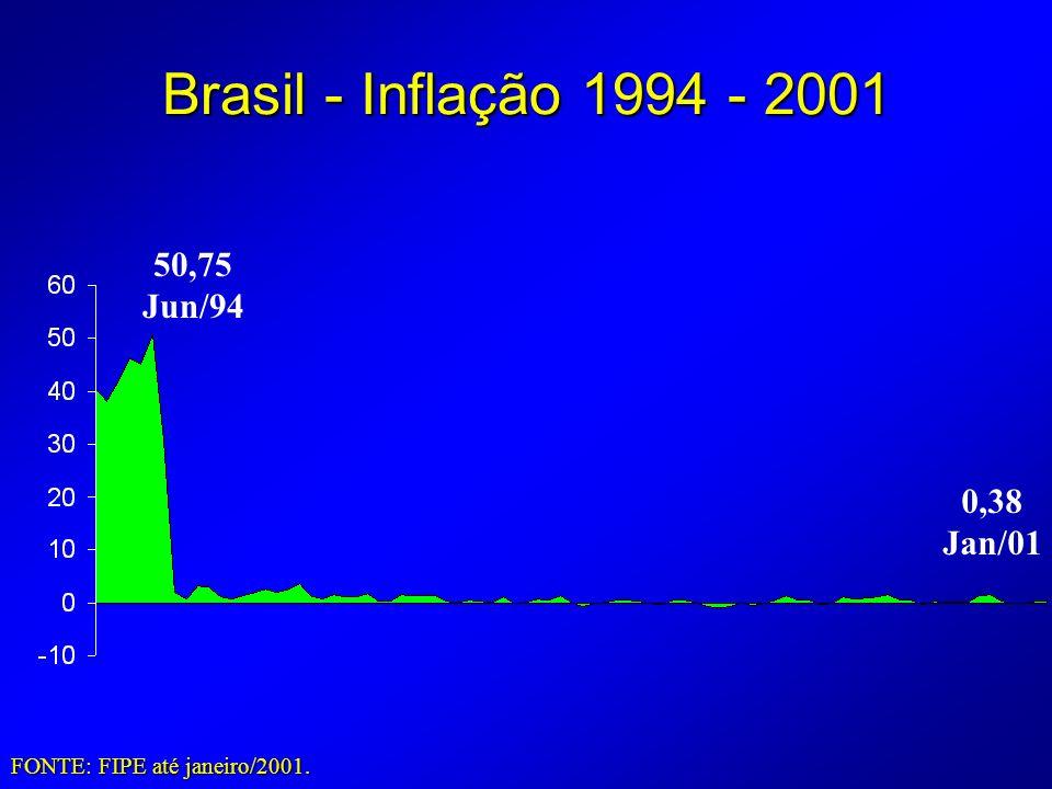 Brasil - Inflação 1994 - 2001 FONTE: FIPE até janeiro/2001. 50,75 Jun/94 0,38 Jan/01