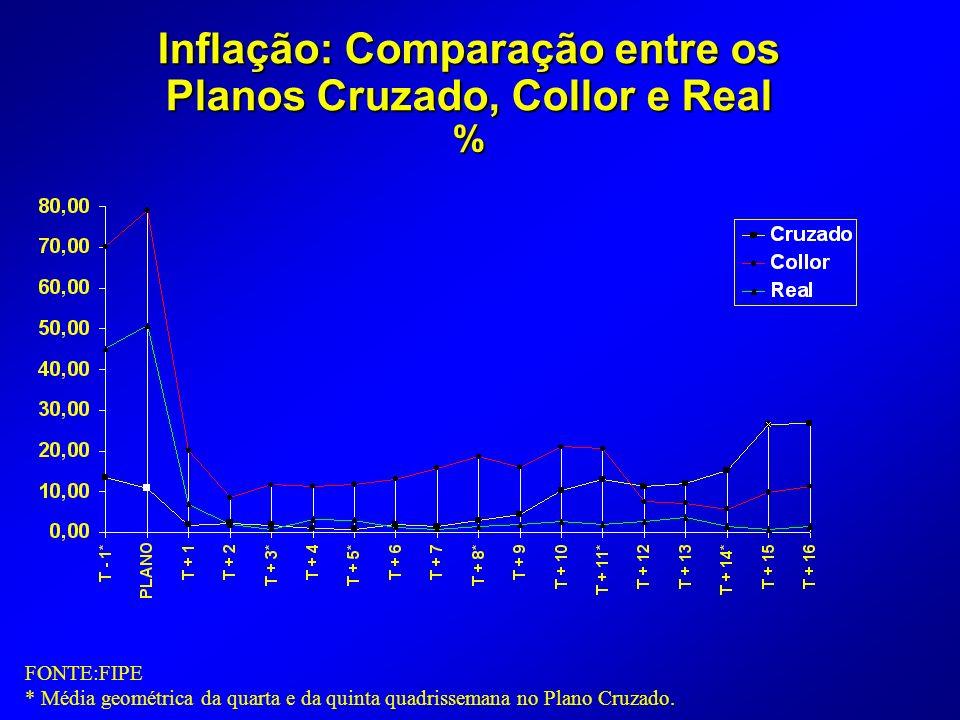 Inflação: Comparação entre os Planos Cruzado, Collor e Real % FONTE:FIPE * Média geométrica da quarta e da quinta quadrissemana no Plano Cruzado.