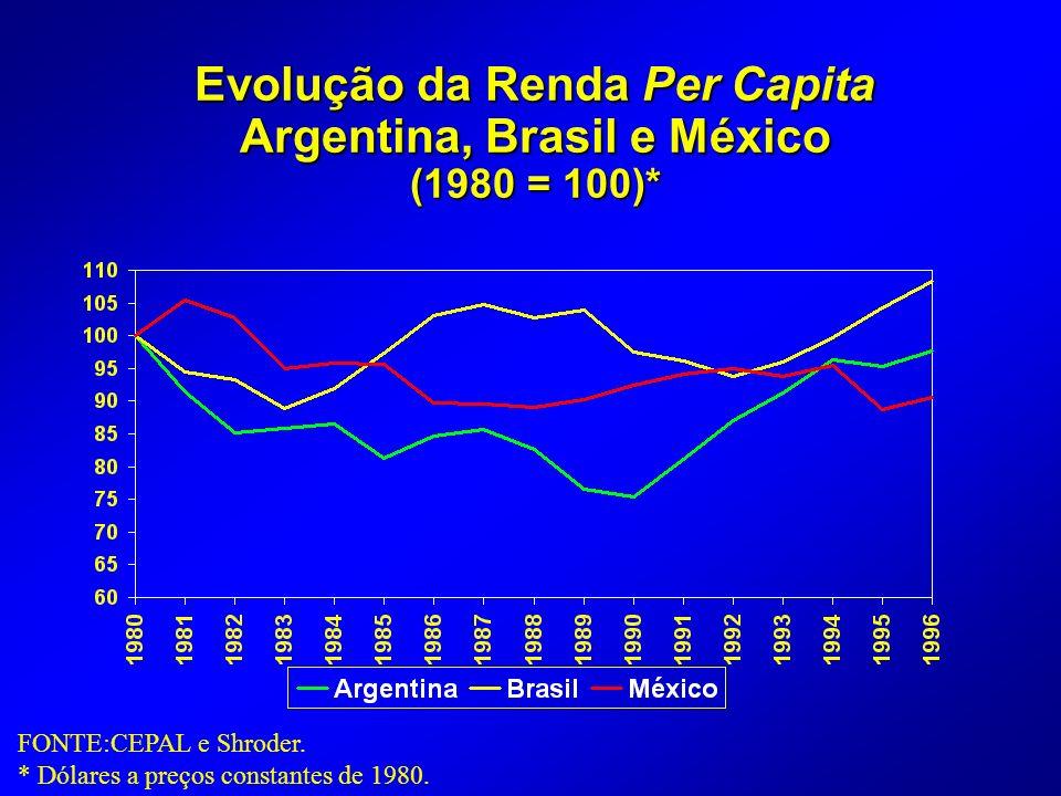 Evolução da Renda Per Capita Argentina, Brasil e México (1980 = 100)* FONTE:CEPAL e Shroder.