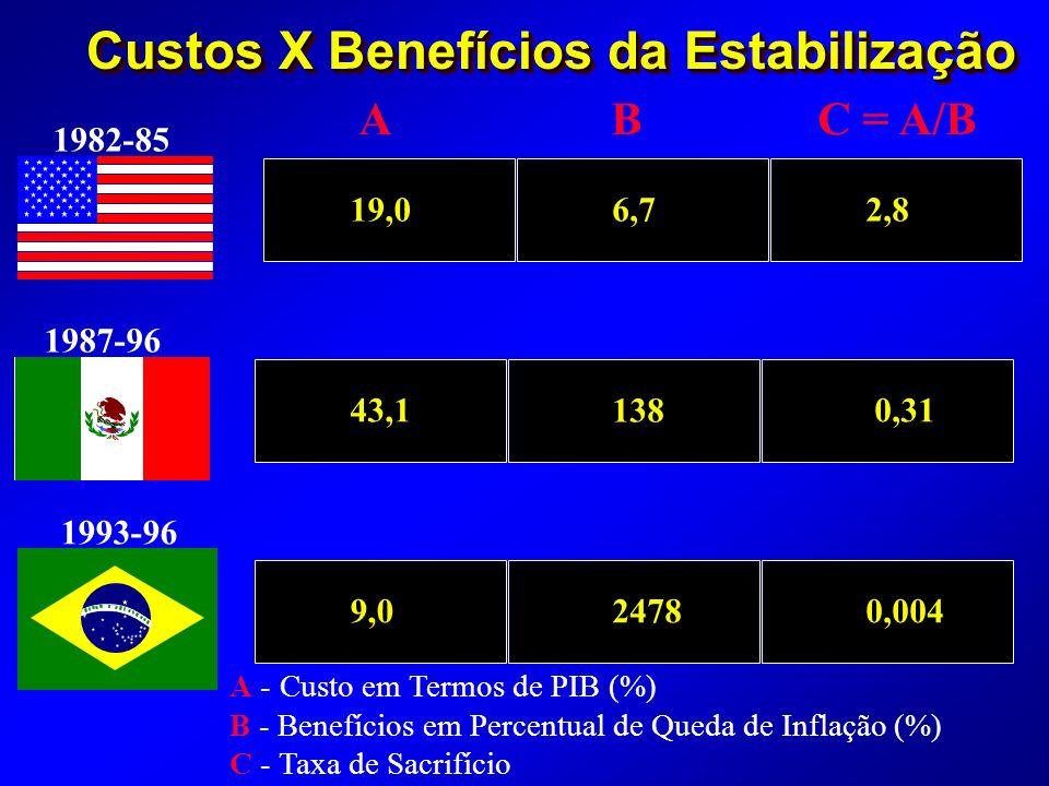 Custos X Benefícios da Estabilização 1993-96 1982-85 1987-96 19,0 6,72,8 43,1 138 0,31 9,024780,004 A B C = A/B A - Custo em Termos de PIB (%) B - Benefícios em Percentual de Queda de Inflação (%) C - Taxa de Sacrifício