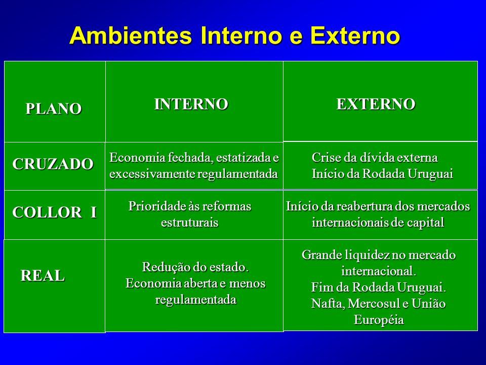 Ambientes Interno e Externo CRUZADO COLLOR I REAL PLANO INTERNOEXTERNO Economia fechada, estatizada e excessivamente regulamentada Prioridade às reformas estruturais Redução do estado.