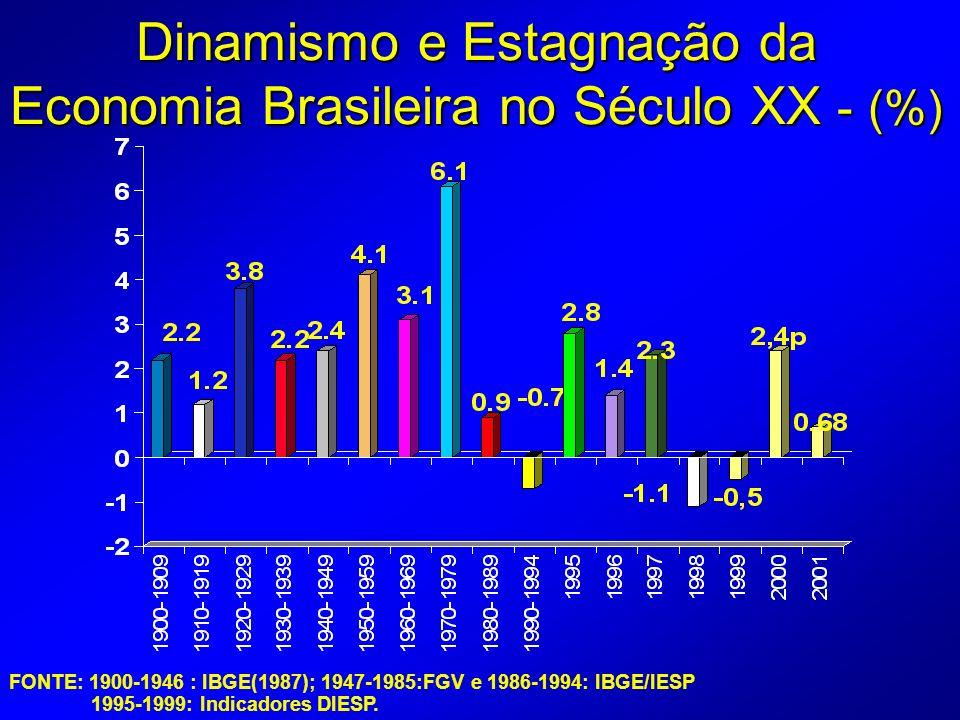 FONTE: 1900-1946 : IBGE(1987); 1947-1985:FGV e 1986-1994: IBGE/IESP 1995-1999: Indicadores DIESP.