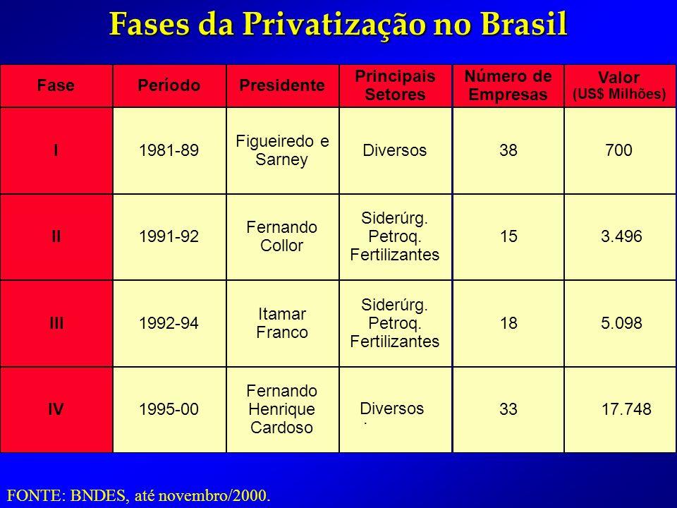 FasePeríodoPresidente Principais Setores Número de Empresas I1981-89 Figueiredo e Sarney Diversos38 II1991-92 Fernando Collor Siderúrg.