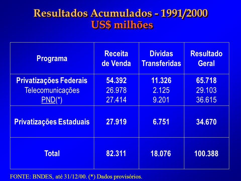 Resultados Acumulados - 1991/2000 US$ milhões US$ milhões Resultados Acumulados - 1991/2000 US$ milhões US$ milhões Privatizações Federais Telecomunicações PND(*) Privatizações Estaduais Total Receita de Venda 54.392 26.978 27.414 Dívidas Transferidas 11.326 2.125 9.201 Resultado Geral 65.718 29.103 36.615 27.9196.75134.670 82.31118.076100.388 Programa FONTE: BNDES, até 31/12/00.