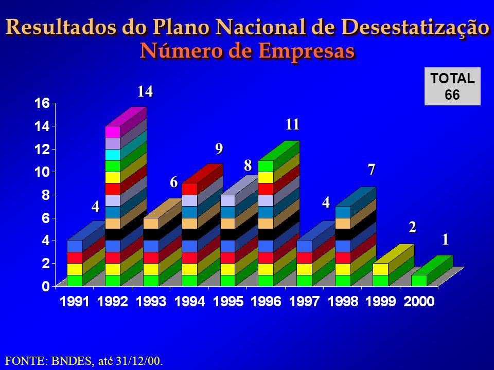 Resultados do Plano Nacional de Desestatização Número de Empresas Resultados do Plano Nacional de Desestatização Número de Empresas FONTE: BNDES, até 31/12/00.