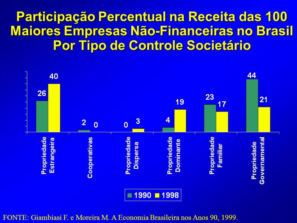 Participação Percentual na Receita das 100 Maiores Empresas Não-Financeiras no Brasil Por Tipo de Controle Societário FONTE: Giambiasi F.