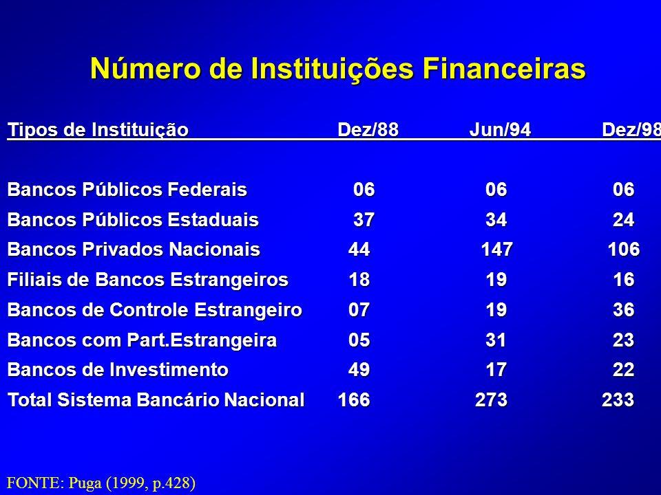 Tipos de InstituiçãoDez/88Jun/94Dez/98 Bancos Públicos Federais 06 06 06 Bancos Públicos Estaduais 37 34 24 Bancos Privados Nacionais 44 147 106 Filiais de Bancos Estrangeiros 18 19 16 Bancos de Controle Estrangeiro 07 19 36 Bancos com Part.Estrangeira 05 31 23 Bancos de Investimento 49 17 22 Total Sistema Bancário Nacional166 273233 FONTE: Puga (1999, p.428) Número de Instituições Financeiras
