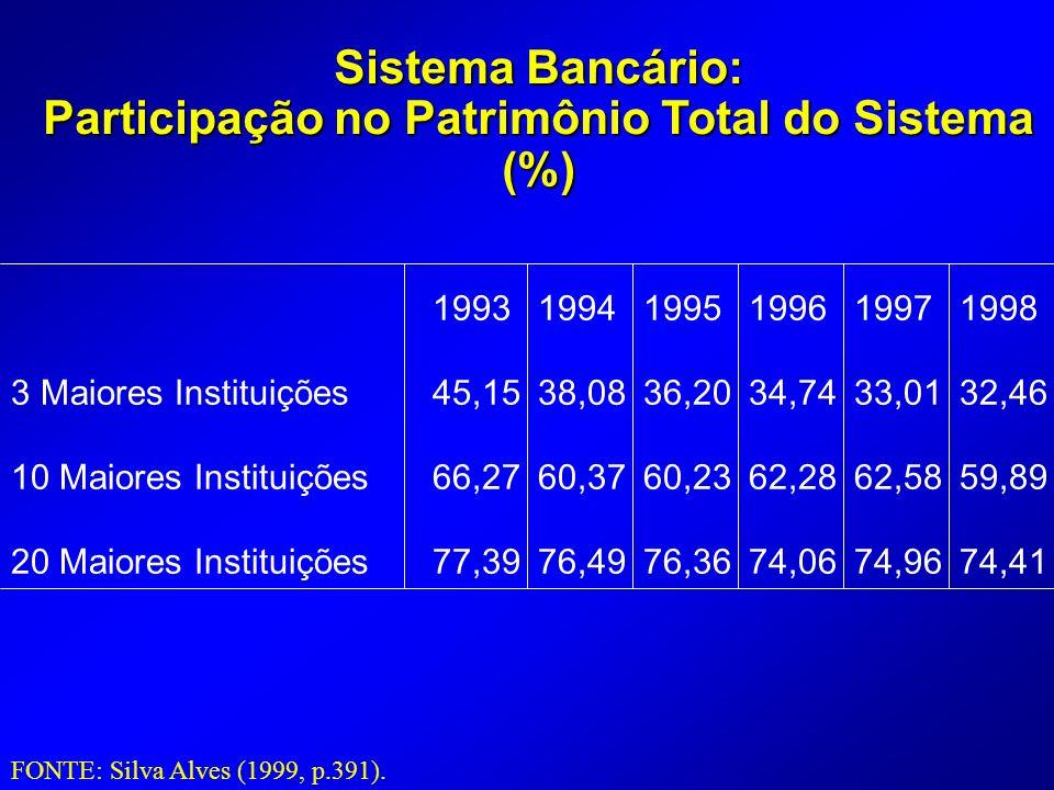 Sistema Bancário: Participação no Patrimônio Total do Sistema (%) 199319941995199619971998 3 Maiores Instituições45,1538,0836,2034,7433,0132,46 10 Maiores Instituições66,2760,3760,2362,2862,5859,89 20 Maiores Instituições77,3976,4976,3674,0674,9674,41 FONTE: Silva Alves (1999, p.391).