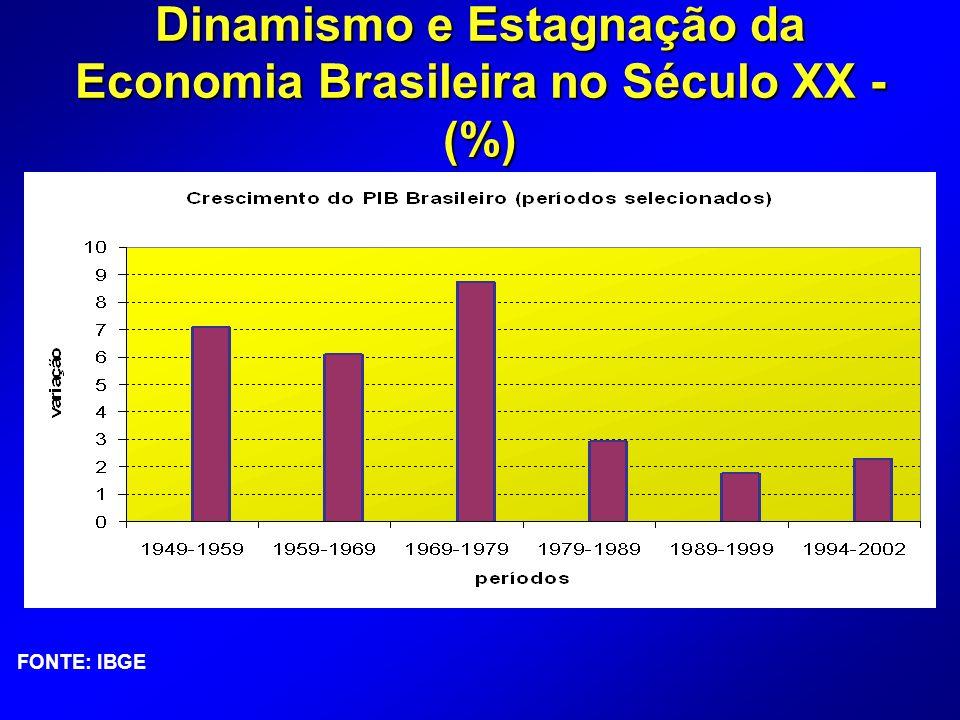 FONTE: IBGE Dinamismo e Estagnação da Economia Brasileira no Século XX - (%)