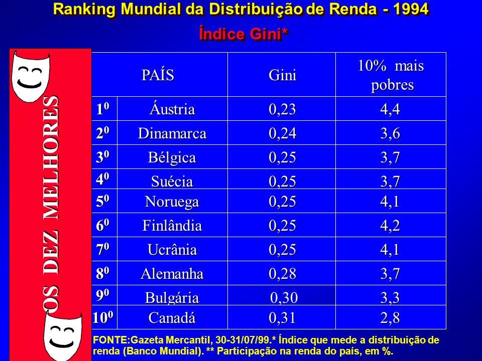 Áustria Dinamarca Bélgica Suécia Noruega Finlândia Ucrânia Alemanha Bulgária Canadá 10101010 20202020 30303030 40404040 50505050 60606060 70707070 80808080 90909090 10 0 0,23 0,24 0,25 0,25 0,25 0,25 0,25 0,28 0,31 4,4 3,6 3,7 3,7 4,1 4,2 4,1 3,7 3,3 2,8 Gini 10% mais pobres pobresPAÍS Ranking Mundial da Distribuição de Renda - 1994 Índice Gini* Índice Gini* Ranking Mundial da Distribuição de Renda - 1994 Índice Gini* Índice Gini* OS DEZ MELHORES 0,30 FONTE:Gazeta Mercantil, 30-31/07/99.* Índice que mede a distribuição de renda (Banco Mundial).