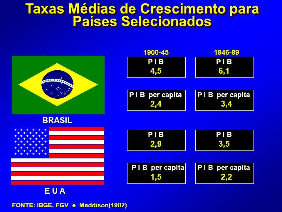 Taxas Médias de Crescimento para Países Selecionados BRASIL E U A 1900-451946-89 P I B P I B per capita P I B P I B per capita 4,56,1 2,43,4 2,93,5 1,52,2 FONTE: IBGE, FGV e Maddison(1982)