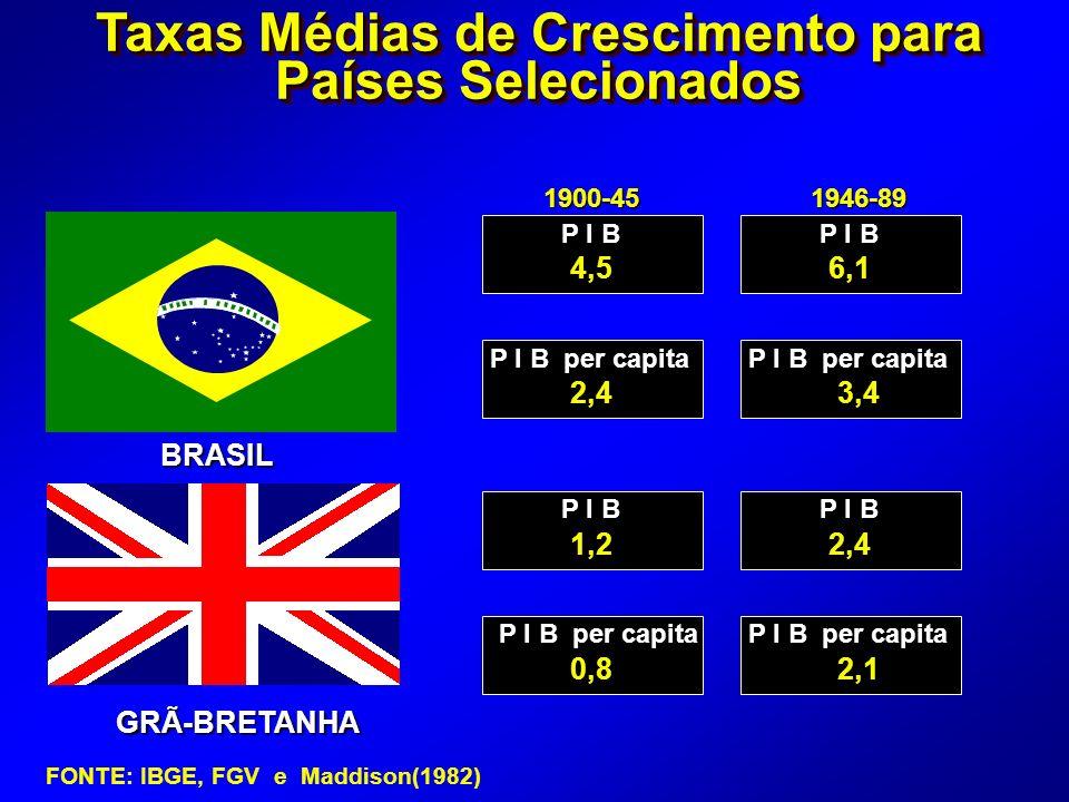 ALEMANHA 1900-451946-89 P I B P I B per capita P I B P I B per capita 4,56,1 2,43,4 2,14,3 1,53,5 Taxas Médias de Crescimento para Países Selecionados BRASIL FONTE: IBGE, FGV e Maddison(1982)