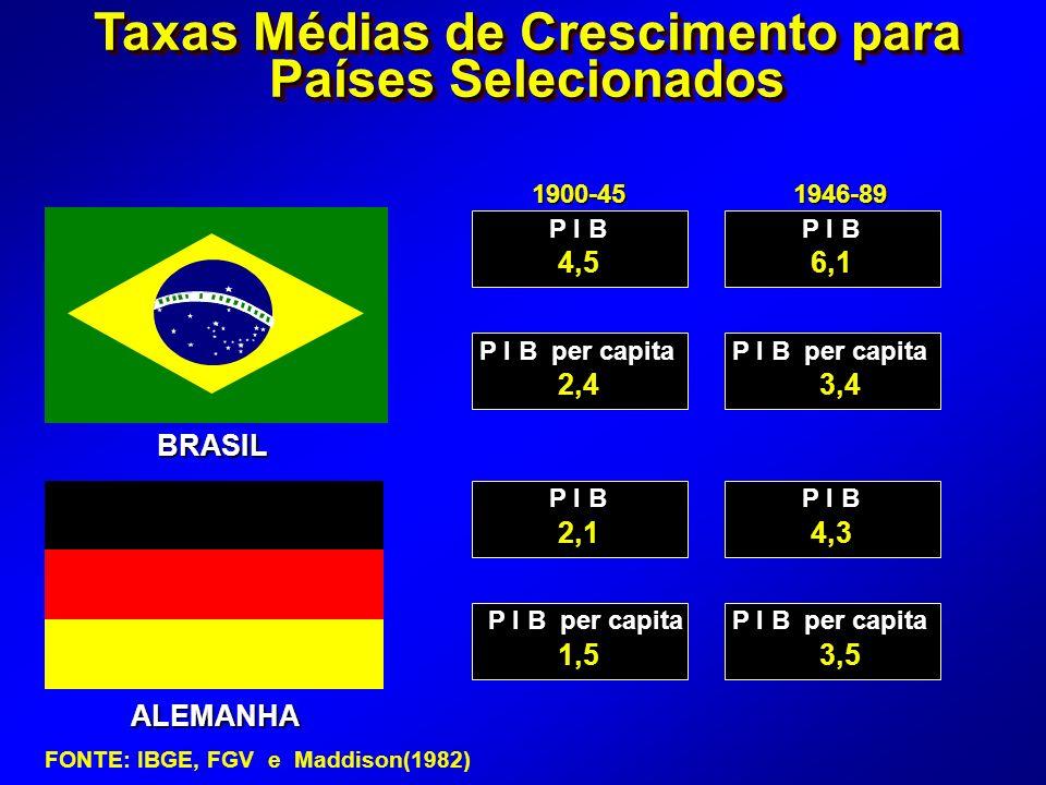 Abertura da Economia Brasileira: Liberalização Tarifária