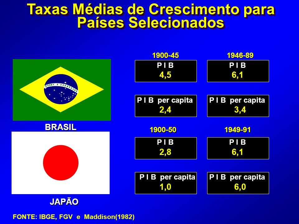 JAPÃO 1900-451946-89 P I B P I B per capita P I B P I B per capita 4,56,1 2,43,4 2,86,1 1,06,0 1900-501949-91 Taxas Médias de Crescimento para Países Selecionados BRASIL FONTE: IBGE, FGV e Maddison(1982)