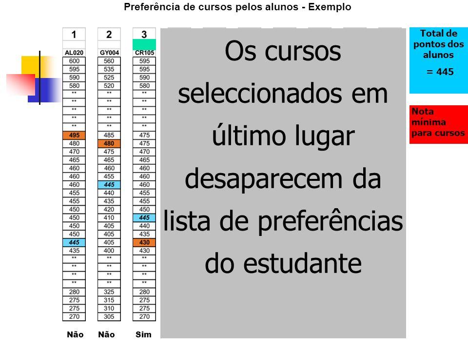 Não Sim Não Preferência de cursos pelos alunos - Exemplo Total de pontos dos alunos = 445 Nota mínima para cursos Os cursos seleccionados em último lugar desaparecem da lista de preferências do estudante