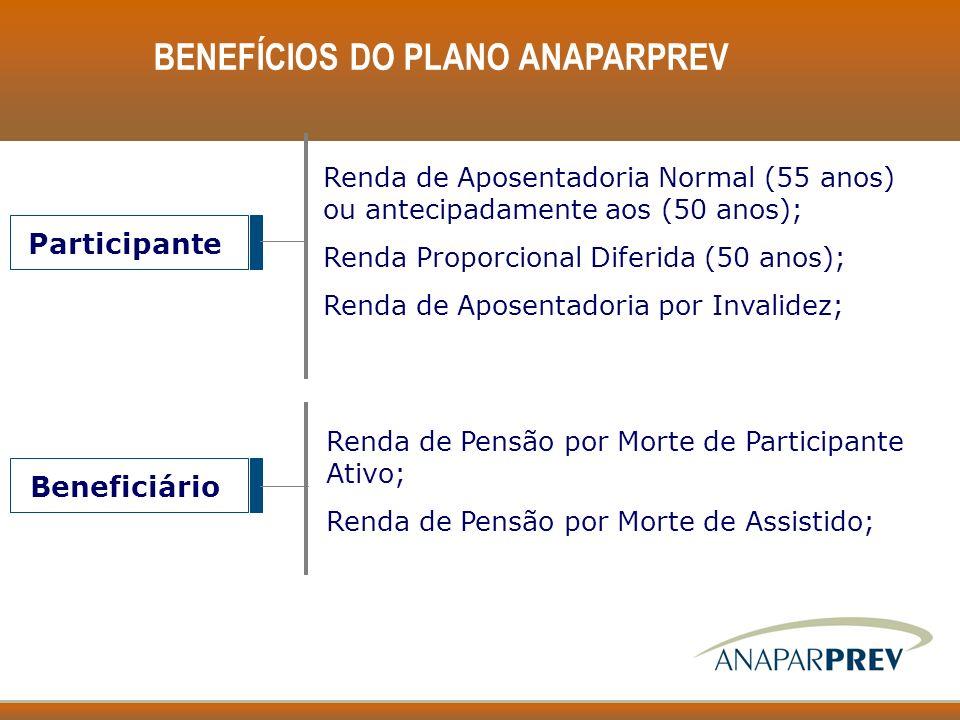 BENEFÍCIOS DO PLANO ANAPARPREV Participante Renda de Aposentadoria Normal (55 anos) ou antecipadamente aos (50 anos); Renda Proporcional Diferida (50