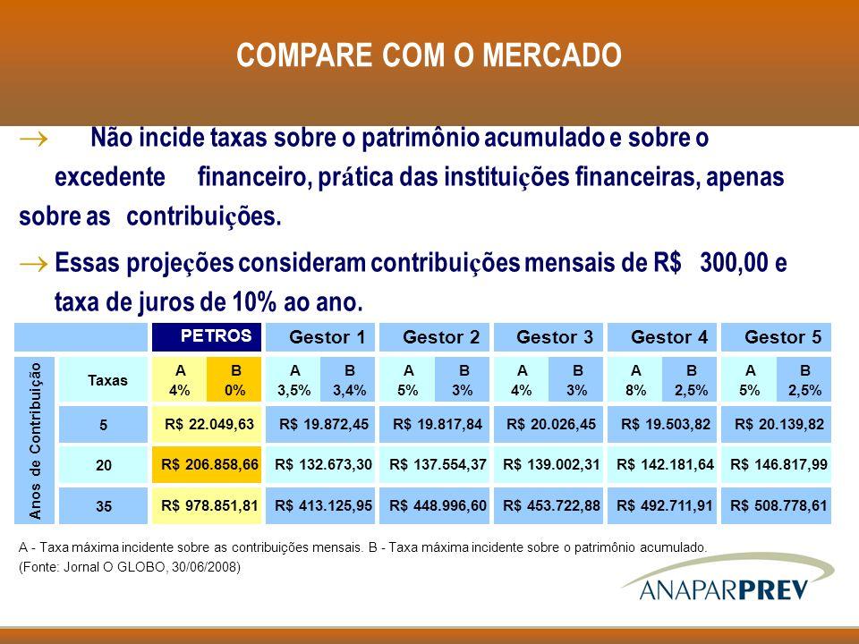 COMPARE COM O MERCADO Não incide taxas sobre o patrimônio acumulado e sobre o excedente financeiro, pr á tica das institui ç ões financeiras, apenas s