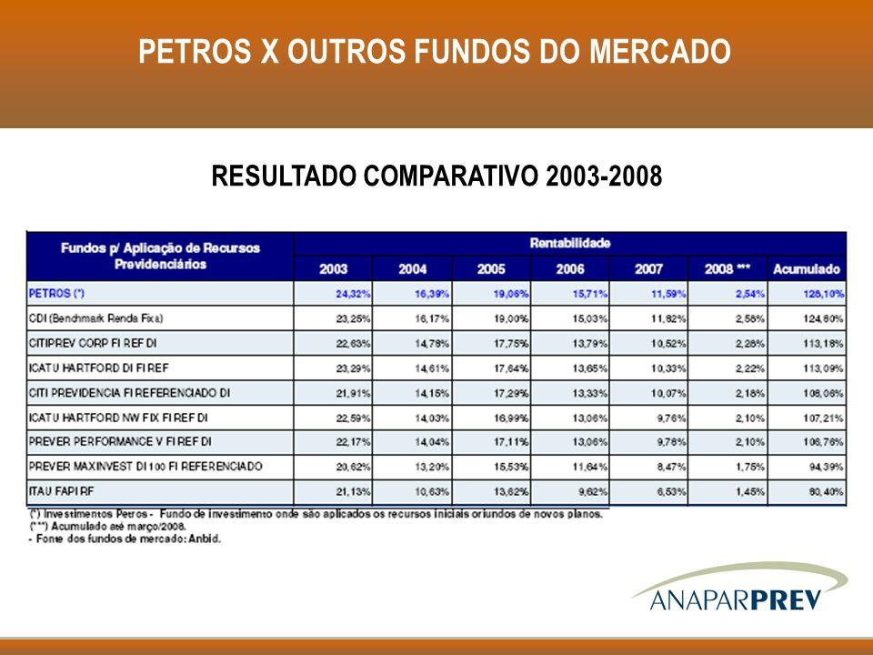 PETROS X OUTROS FUNDOS DO MERCADO RESULTADO COMPARATIVO 2003-2008