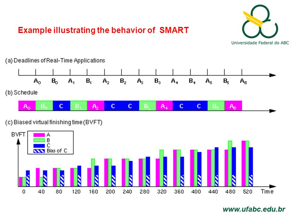 SMART - Carga do sistema Por exemplo, o tempo de processamento para descomprimir ou comprimir JPEG ou MPEG codificados de vídeo podem variar substancialmente de frames de vídeo diferentes.