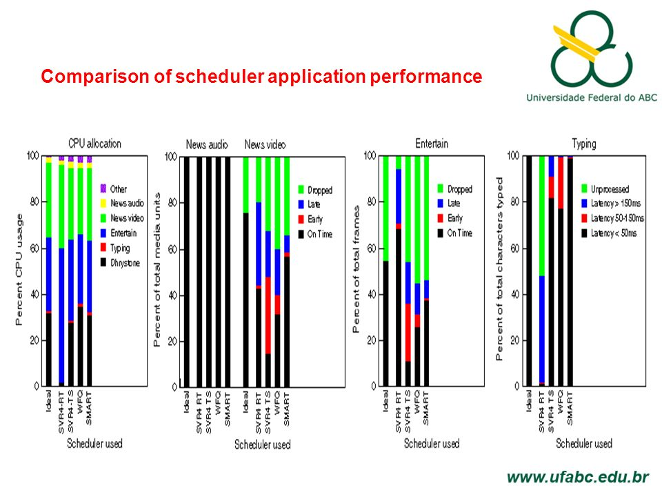 Comparison of scheduler application performance