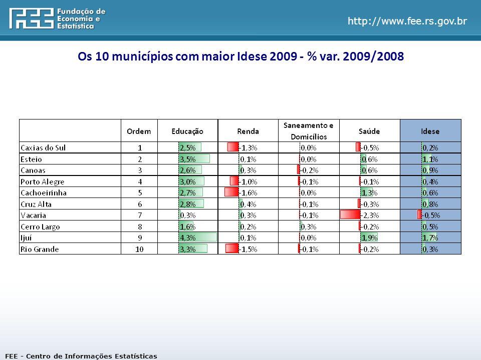 http://www.fee.rs.gov.br Os 10 municípios com maior Idese 2009 - % var.