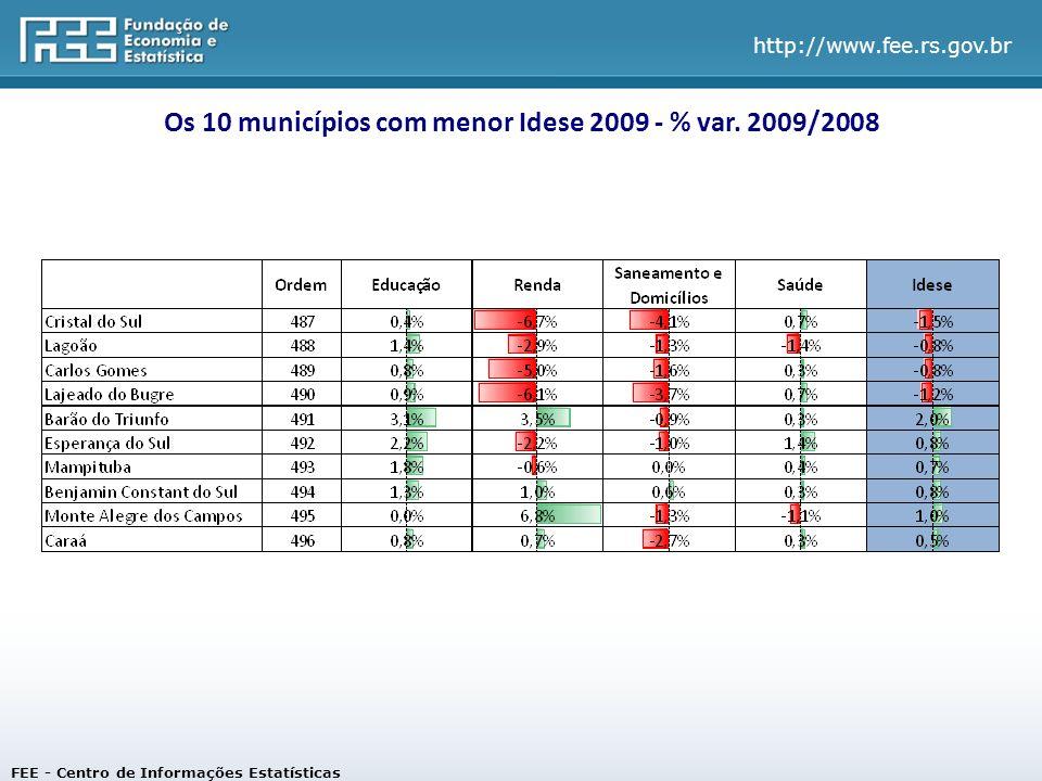 http://www.fee.rs.gov.br Os 10 municípios com menor Idese 2009 - % var.