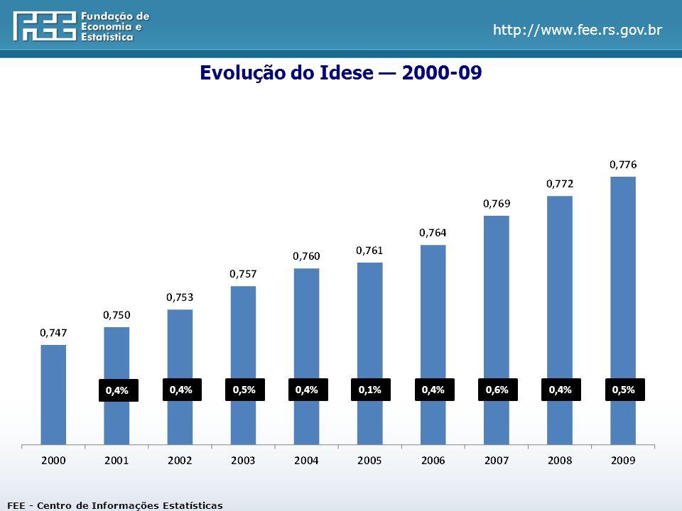 http://www.fee.rs.gov.br FEE - Centro de Informações Estatísticas 0,4% 0,5%0,4%0,1%0,4%0,6%0,4%0,5% Evolução do Idese 2000-09