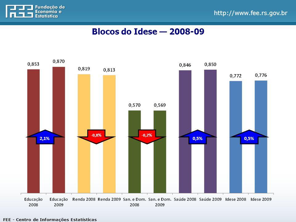 http://www.fee.rs.gov.br Blocos do Idese 2008-09 FEE - Centro de Informações Estatísticas 2,1%0,5% -0,8% -0,2%