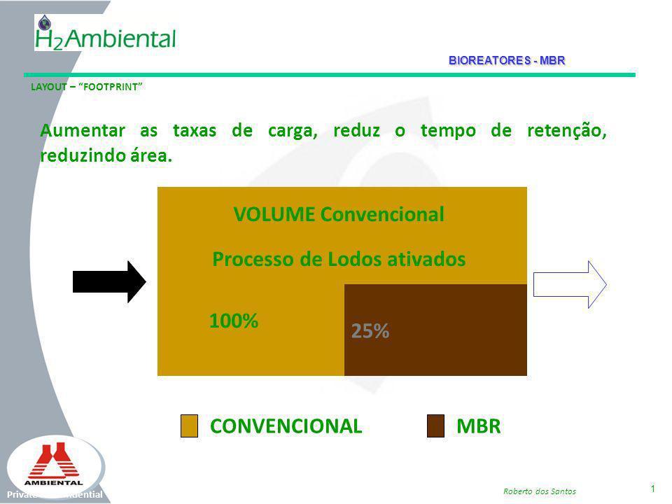Private & Confidential 1 Roberto dos Santos 25% CONVENCIONALMBR 100% VOLUME Convencional Processo de Lodos ativados Aumentar as taxas de carga, reduz