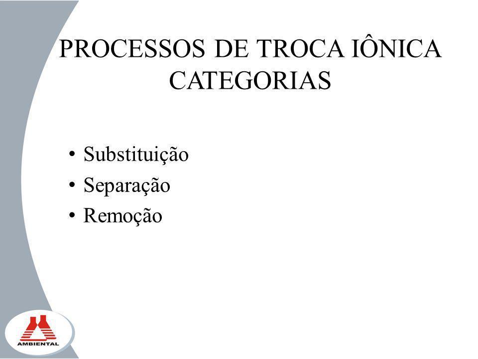 PROCESSOS DE TROCA IÔNICA CATEGORIAS Substituição Separação Remoção