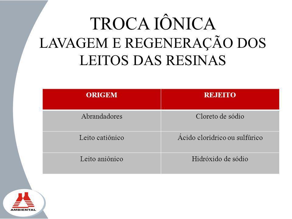 TROCA IÔNICA LAVAGEM E REGENERAÇÃO DOS LEITOS DAS RESINAS ORIGEMREJEITO AbrandadoresCloreto de sódio Leito catiônicoÁcido clorídrico ou sulfúrico Leit