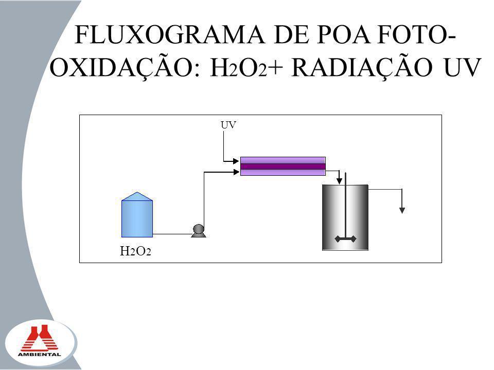 FLUXOGRAMA DE POA FOTO- OXIDAÇÃO: H 2 O 2 + RADIAÇÃO UV H2O2H2O2 UV