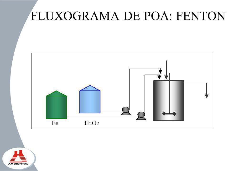 FLUXOGRAMA DE POA: FENTON FeH2O2H2O2