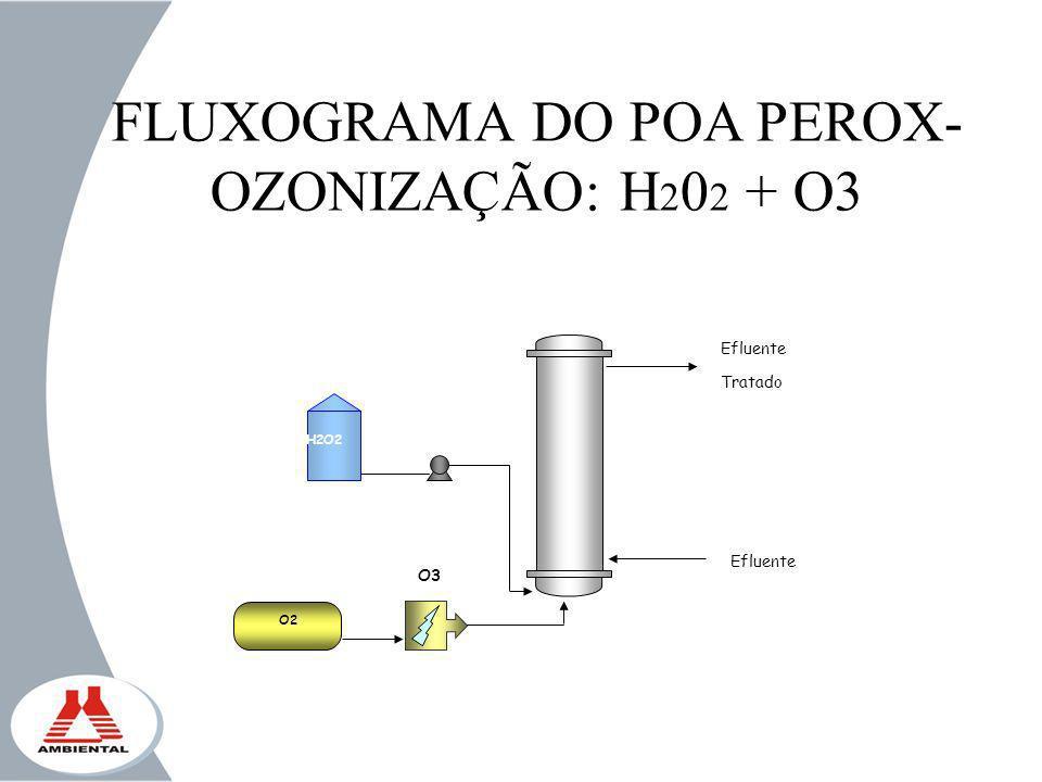 H2O2 Efluente Tratado Efluente O3 O2 FLUXOGRAMA DO POA PEROX- OZONIZAÇÃO: H 2 0 2 + O3