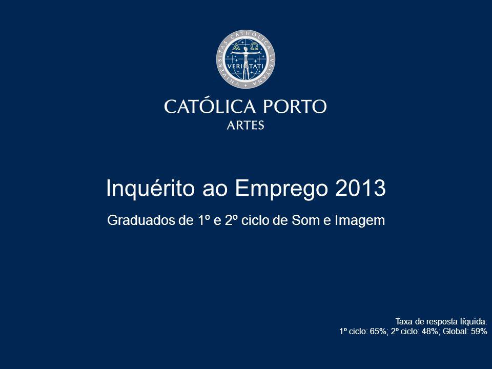 Inquérito ao Emprego 2013 Graduados de 1º e 2º ciclo de Som e Imagem Taxa de resposta líquida: 1º ciclo: 65%; 2º ciclo: 48%; Global: 59%